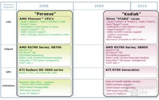 Consumer-Plattform mit Kodiak und Perseus