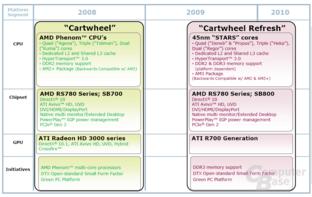 "Mainstream-Plattform mit dem Codenamen ""Cartwheel"""