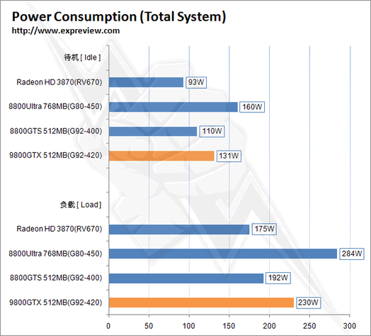 Leistungsaufnahme einer GeForce 9800 GTX