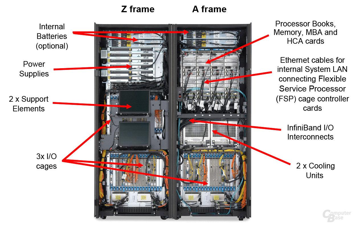 IBM z10 Internal Front View