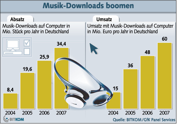 Musik-Downloads 2007, Bitkom