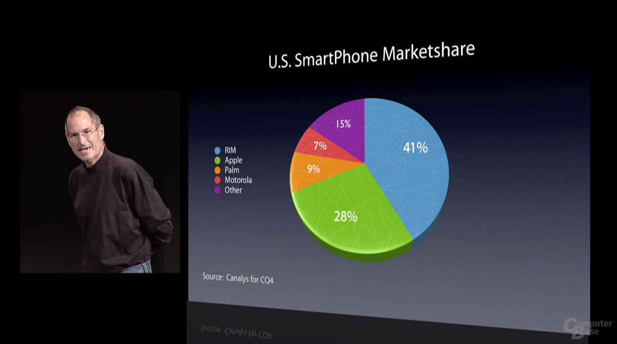 iPhone Marketshare