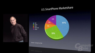 iPhone Marketshare
