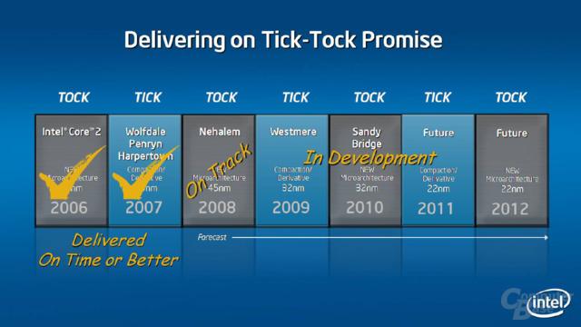 Intel verlängert Produkt-Roadmap bis 2012