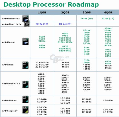 AMD-Prozessor-Roadmap bis Q4/08