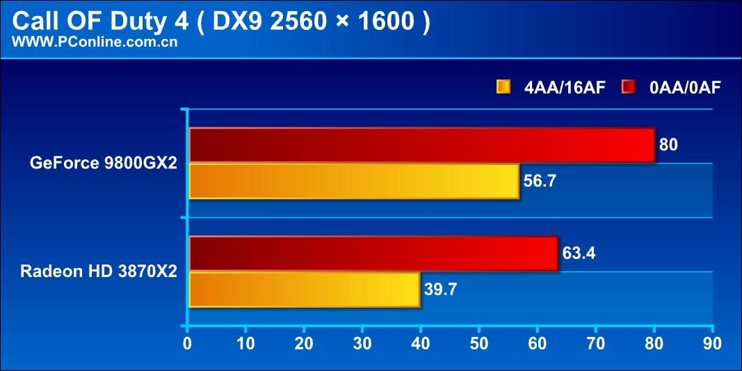 GeForce 9800 GX2 im Test