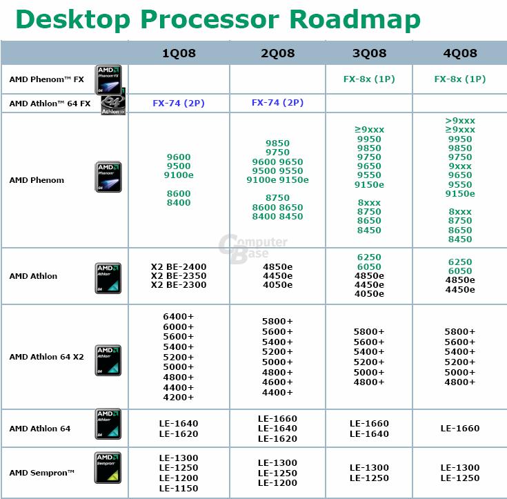 Raodmap für AMD-Prozessoren bis zum 4. Quartal 2008