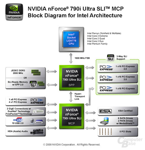 Nvidia nForce 790i Ultra SLI Diagramm