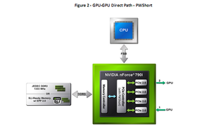 GPU-GPU Direct Path PWShort - neue Technik