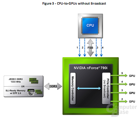CPU-GPU ohne Broadcast - alte Technik