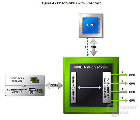 CPU-GPU mit Broadcast - neue Technik