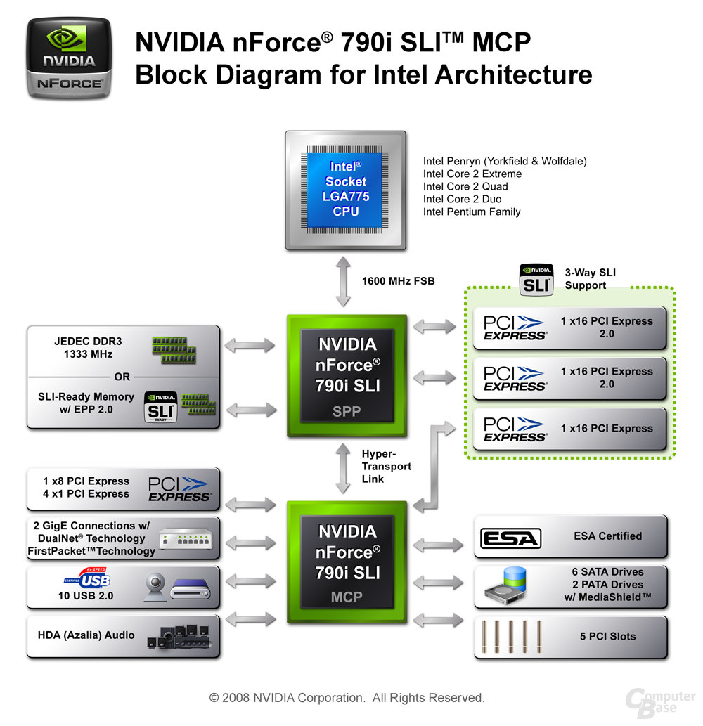 Nvidia nForce 790i SLI Diagramm