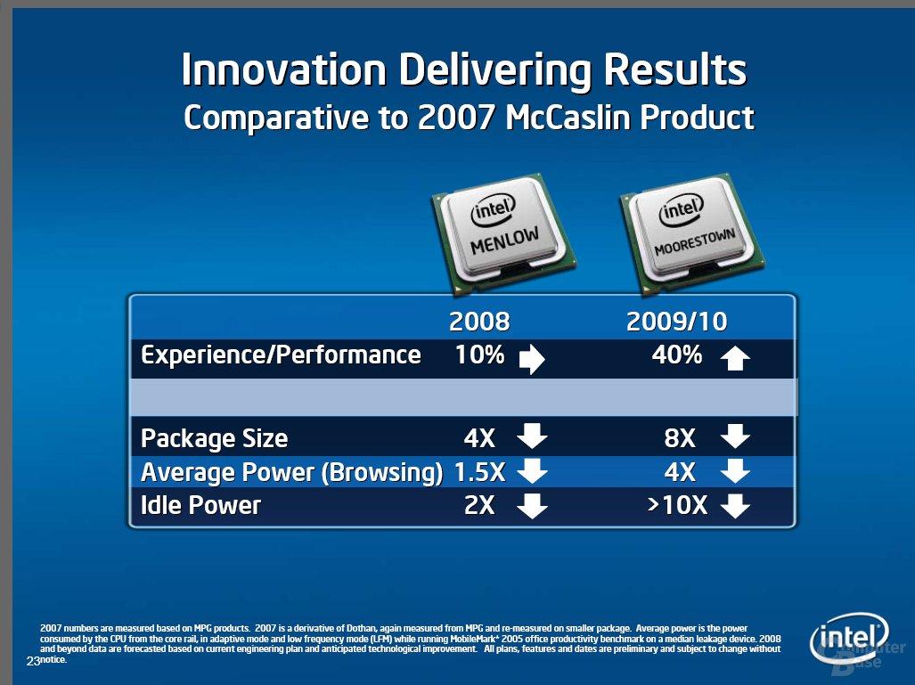 Ziele von Moorestown - Mehr Performance geringerer Stromverbrauch