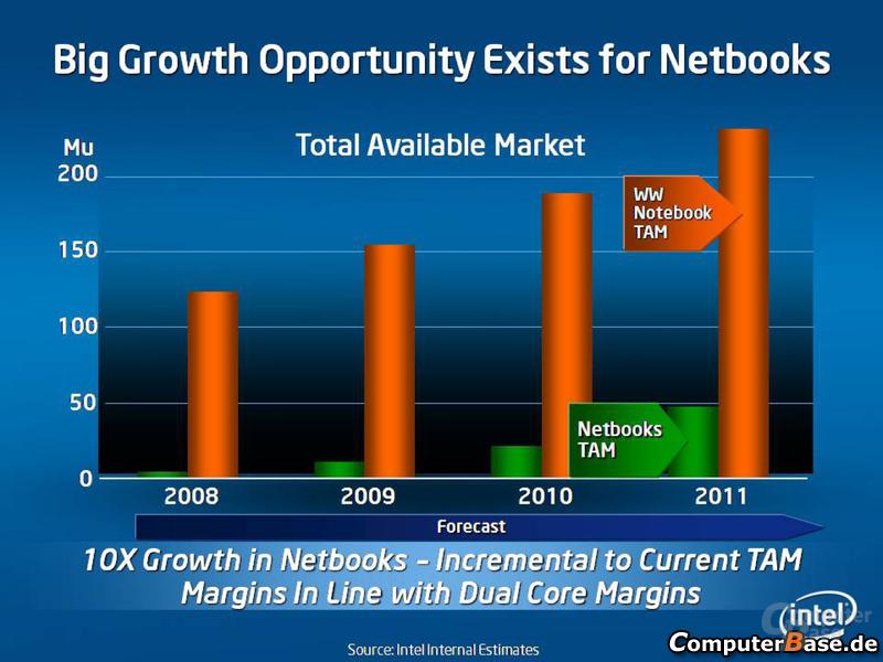 Große Wachstumschancen bei Netbooks (wie dem Asus Eee PC)