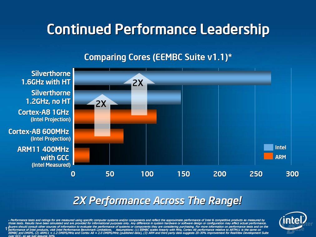 Silverthorne Performance aus sicht von Intel