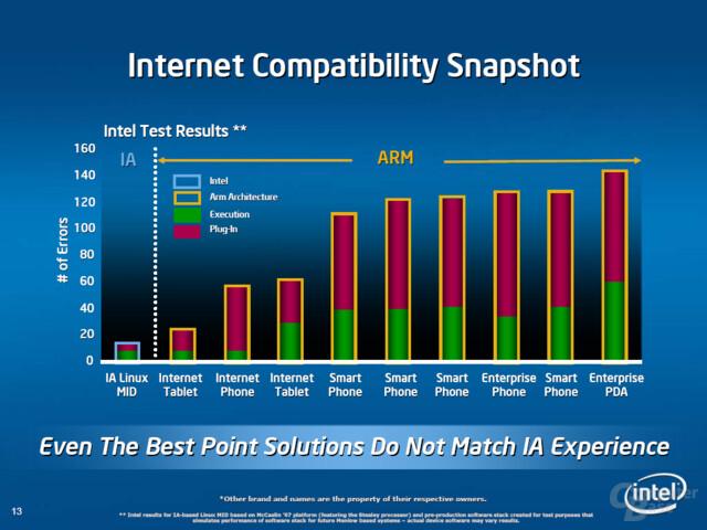 x86-Programmierung hat laut Intel Vorteile