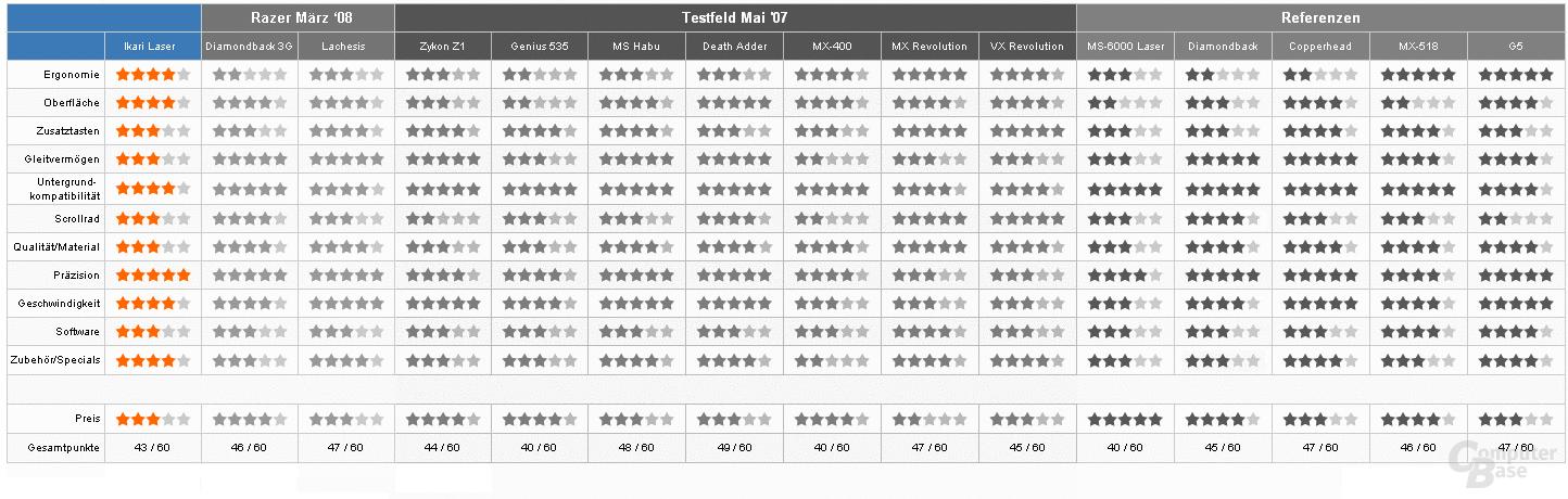 Bewertungstabelle – Vergleich mit Referenzen
