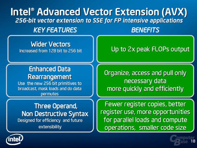 SSE-Nachfolger heißt AVX und ist 256 Bit breit