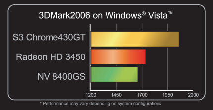 3DMark06-Werte von VIA/S3