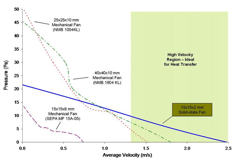 Vergleich mit mechanischen Lüftern bis 40mm