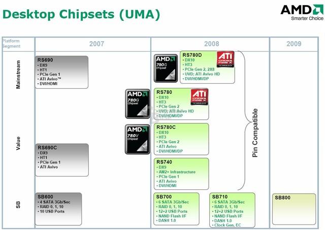 AMDs Desktop-Chipsätze (UMA)
