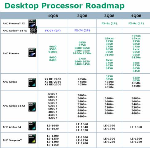 AMD-Prozessor-Roadmap bis 4/08