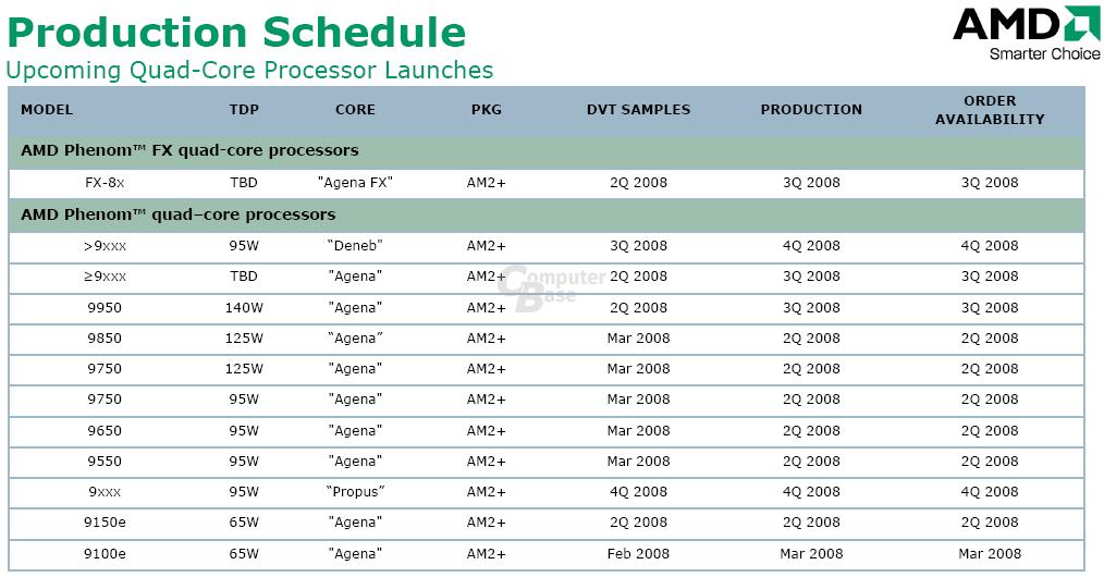 Fahrplan für die Produktion der Quad-Core-CPUs