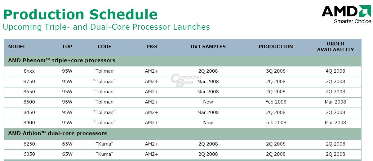 Fahrplan für die Produktion der Triple- und Dual-Core-CPUs
