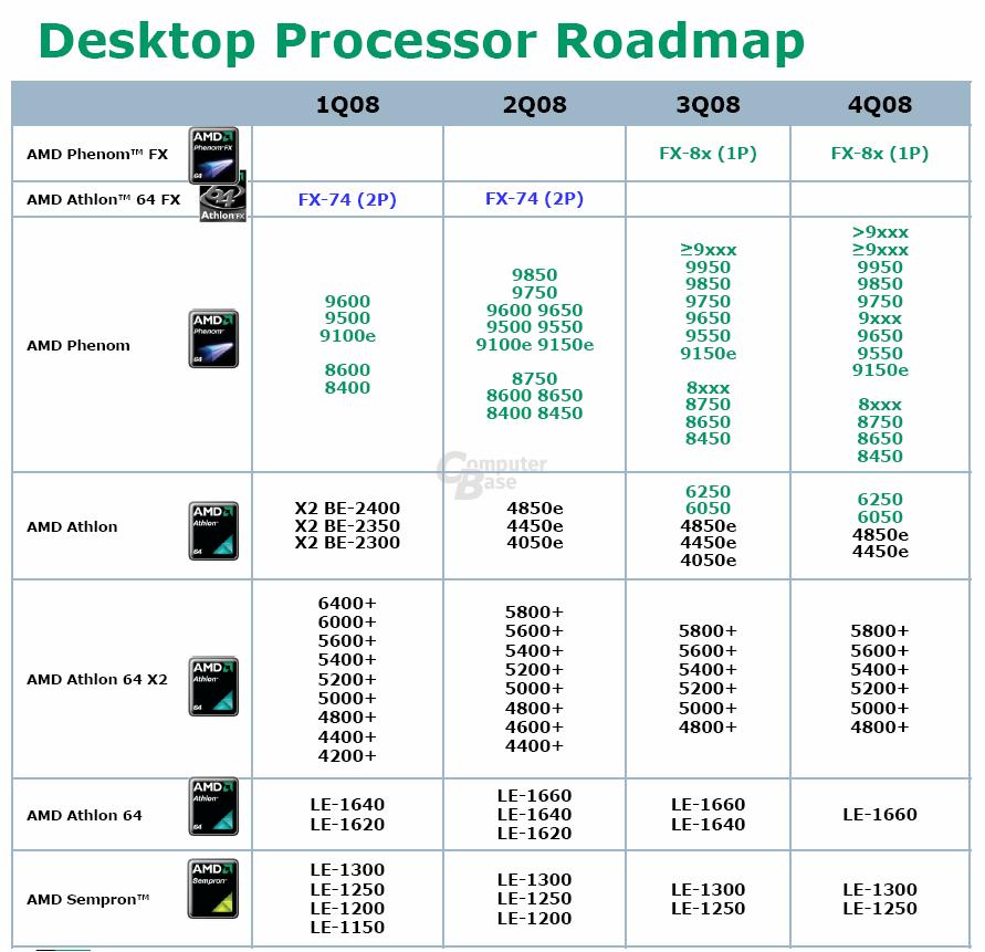 Roadmap von AMD