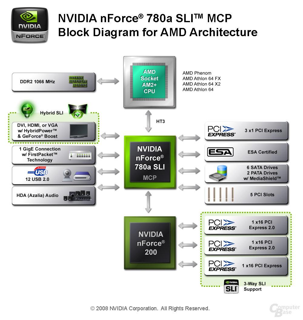 Nvidia nForce 780a SLI Block-Diagramm