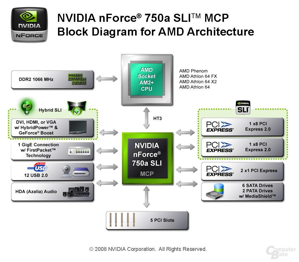 Nvidia nForce 750a SLI Block-Diagramm
