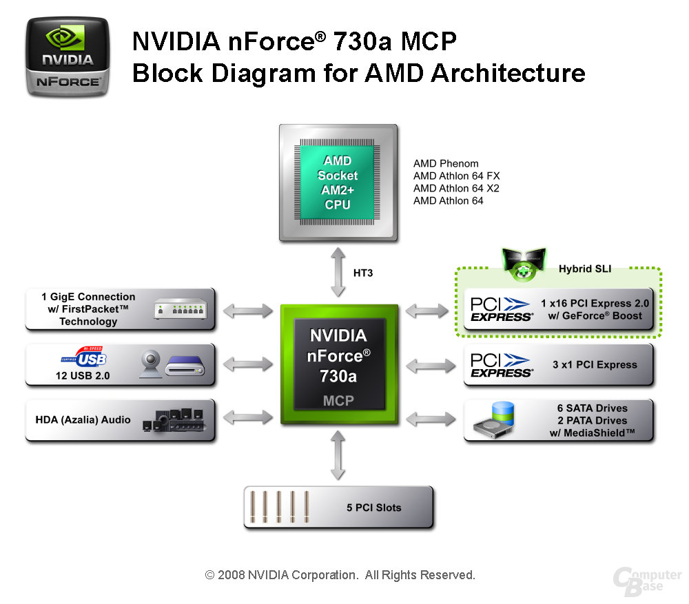 Nvidia nForce 730a  Block-Diagramm