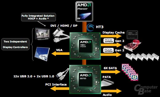 AMD 780G Block-Diagramm