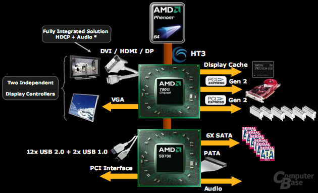 AMD 780G Block-Diagramm