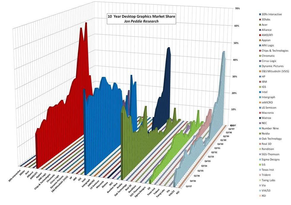 10 Jahre Desktop-Grafik – die Marktanteile
