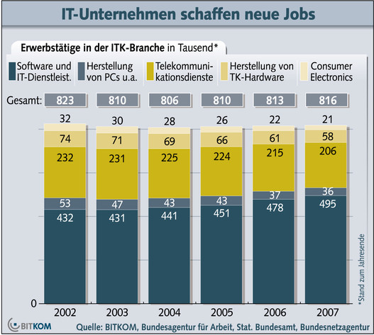 Bitkom-Grafik: ITK-Jobs 2008