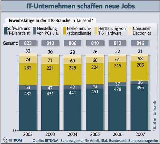 Bitkom-Grafik: ITK-Jobs 2008