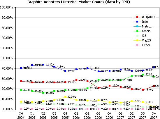 Marktanteile Grafikchips gesamt