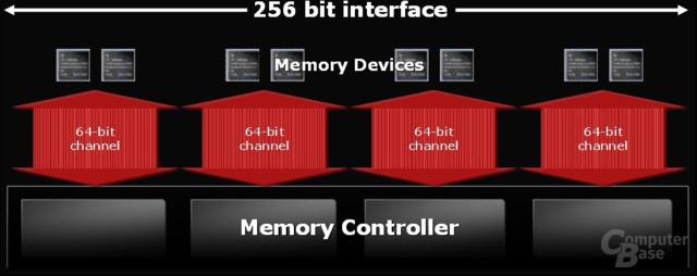 256 Bit Speicherinterface mit vier 64-Bit-Controllern