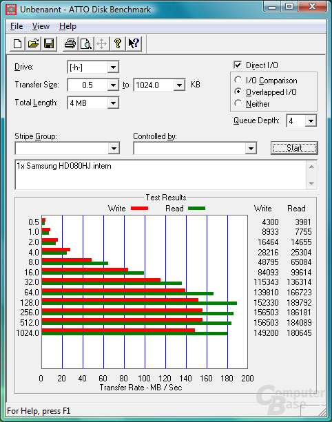 ATTO Disk Benchmark – interne HDD