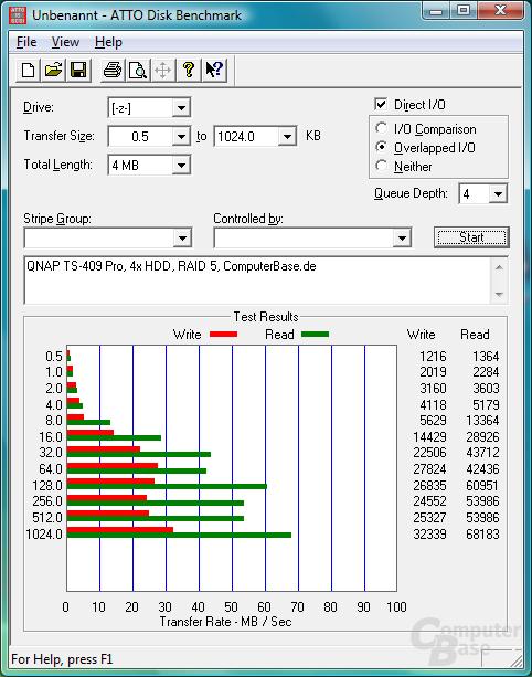 ATTO Disk Benchmark – RAID 5