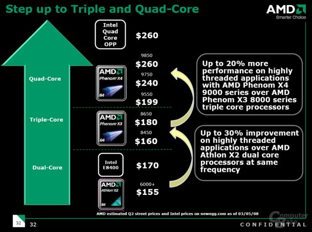 Voraussichtliche Preisentwicklung von AMD (Stand: Ende März)