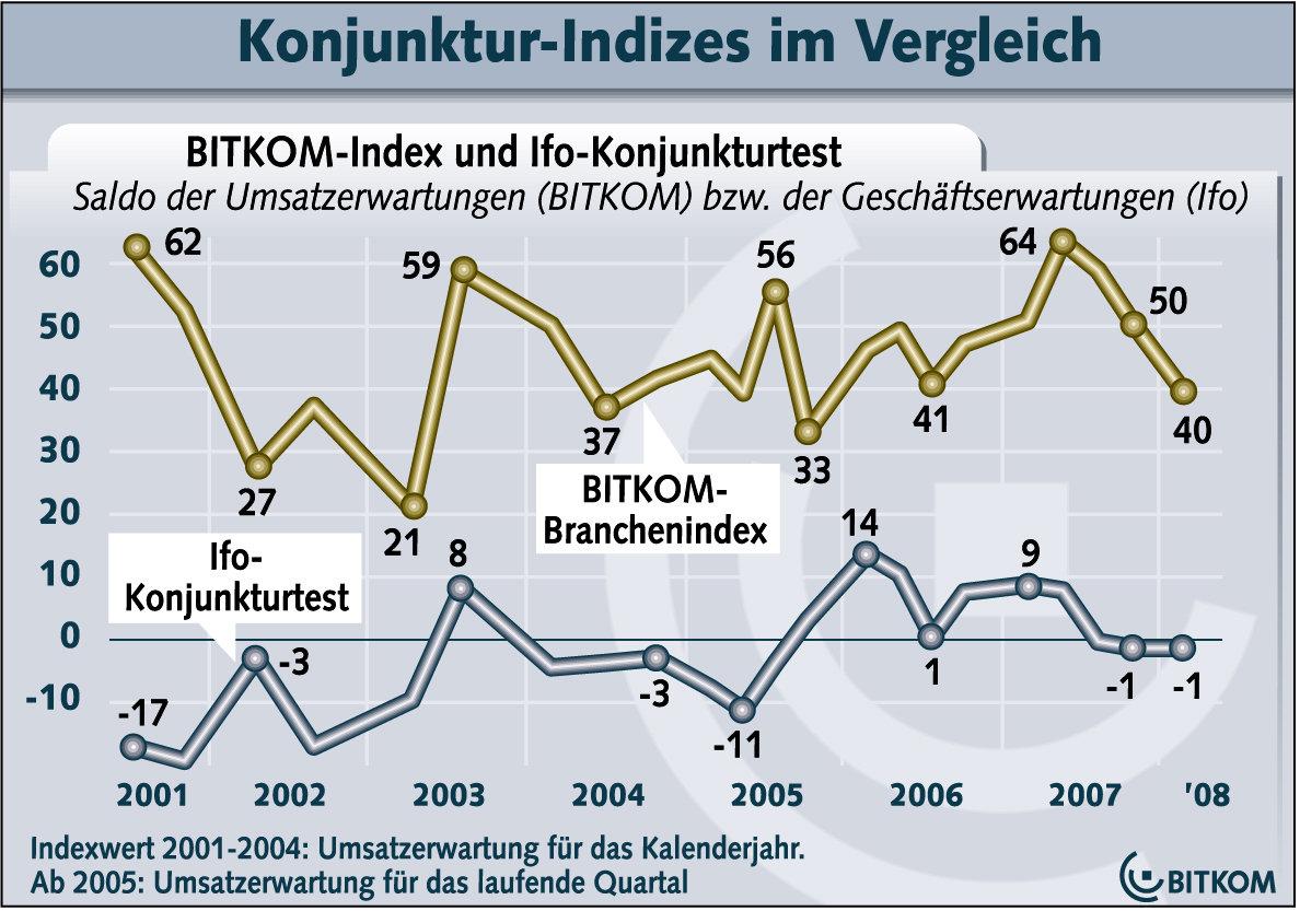 BITKOM-Index und Ifo-Konjunkturtest