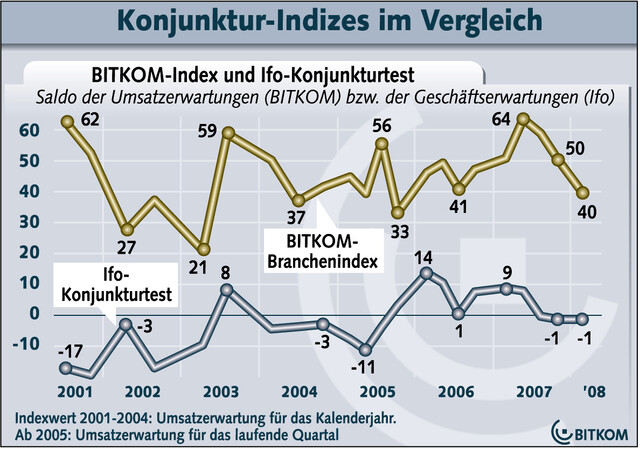 BITKOM-Index und Ifo-Konjunkturtest