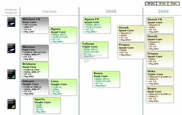 AMD-Roadmap bis zum Jahre 2009