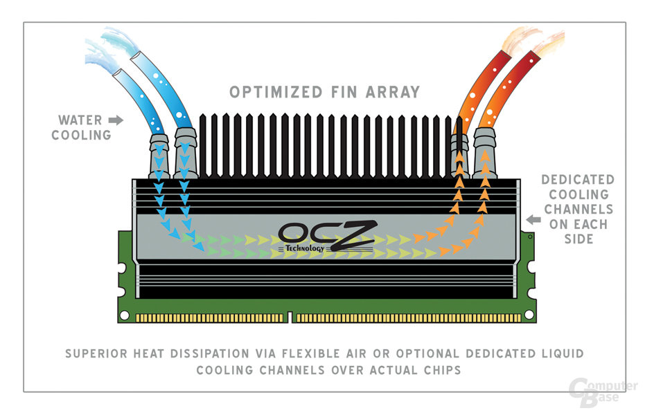 OCZ Flex II Edition