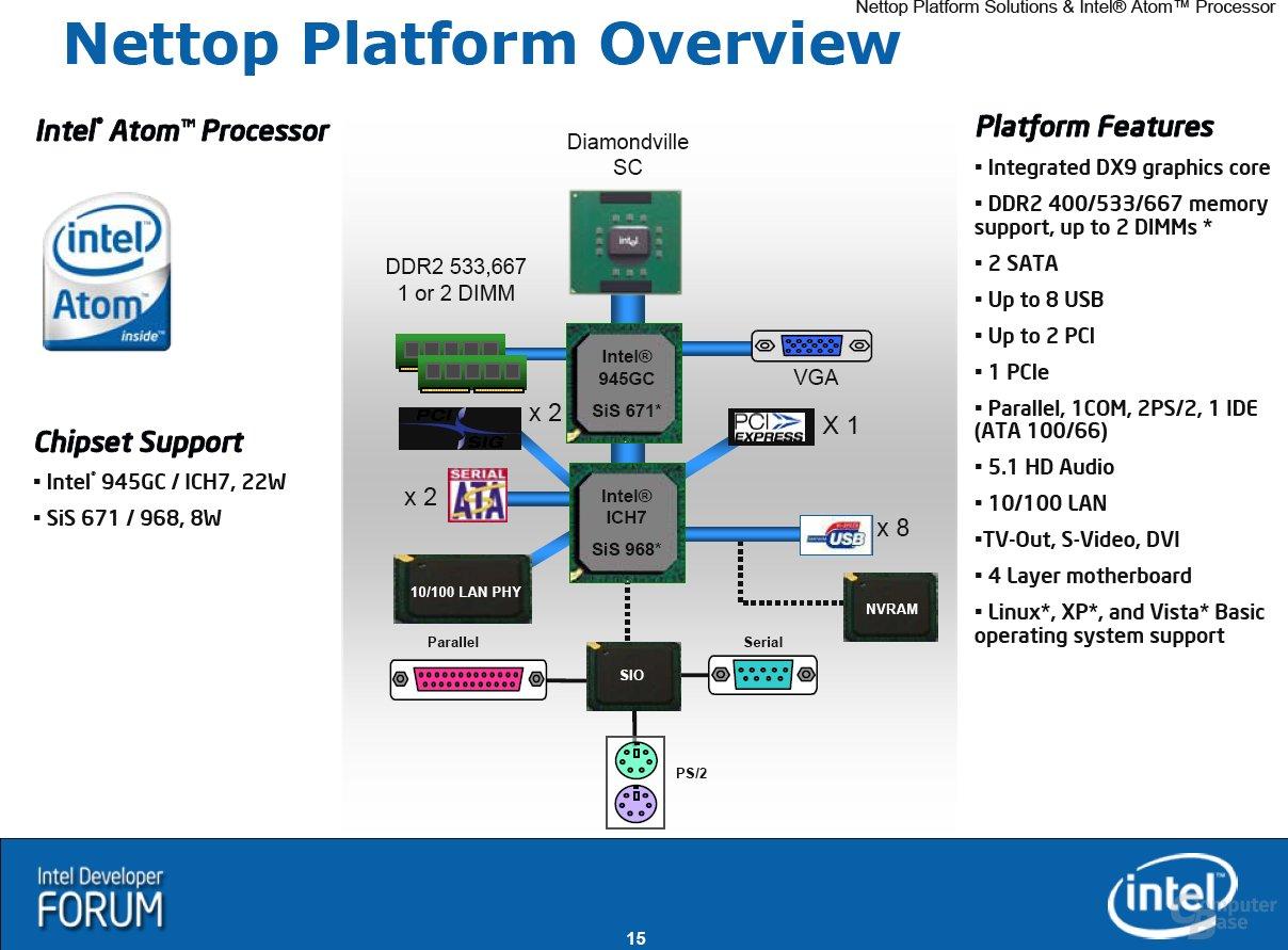 Intel Nettops (IDF Spring 2008)