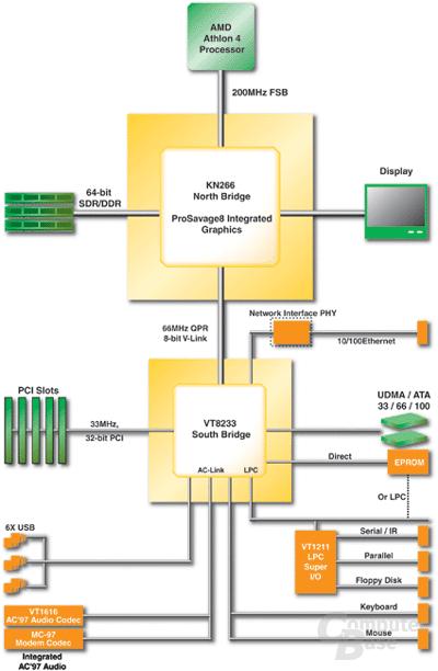 Das Diagramm zum Chip