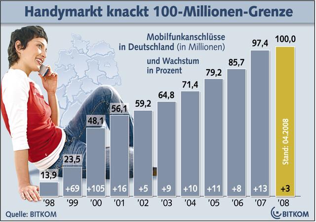 Mobilfunkanschlüsse in Deutschland