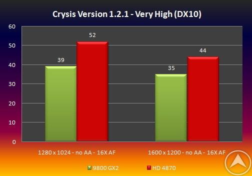 Benchmarks der Radeon HD 4870